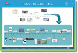 History of the Dallas Floodway