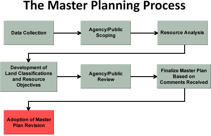 The Master Plan Process